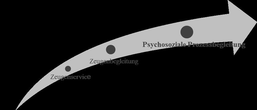 ZS ZB PB Schaubild - Zeugen- und Psychosoziale Prozessbegleitung