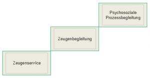 Zeugenservice bis PPB 1 300x157 - Zeugen- und Psychosoziale Prozessbegleitung